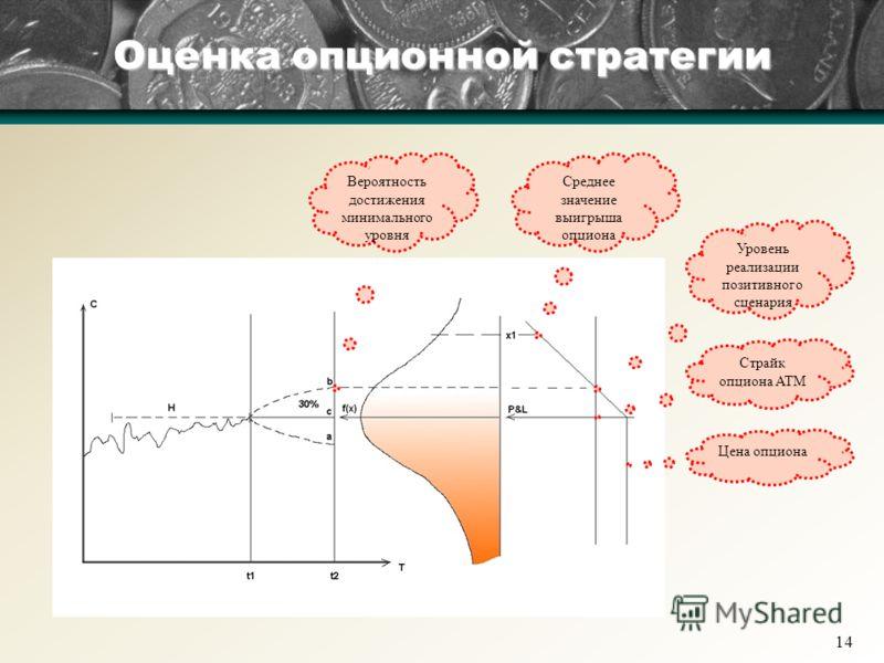 14 Оценка опционной стратегии Страйк опциона ATM Уровень реализации позитивного сценария Вероятность достижения минимального уровня Среднее значение выигрыша опциона Цена опциона