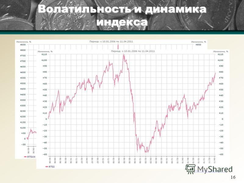 16 Волатильность и динамика индекса (Фондовая биржа РТС)Фондовая биржа РТС