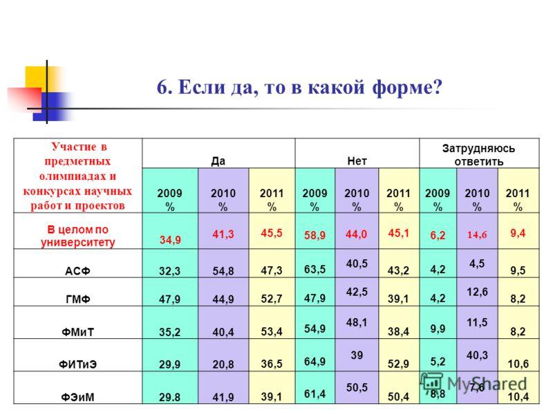 6. Если да, то в какой форме? Подготовка доклада и выступление на НТК ДаНет Затрудняюсь ответить 2009 % 2010 % 2011 % 2009 % 2010 % 2011 % 2009 % 2010 % 2011 % В целом по университету 37,2 49,1 50,0 56,535,5 41,3 6,4 15,4 8,7 АСФ34,854,947,6 60,7 35,
