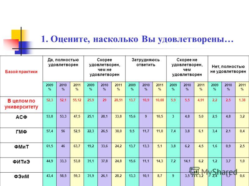 Характером и содержанием практики Да, полностью удовлетворен Скорее удовлетворен, чем не удовлетворен Затрудняюсь ответить Скорее не удовлетворен, чем удовлетворен Нет, полностью не удовлетворен 2009 % 2010 % 2011 % 2009 % 2010 % 2011 % 2009 % 2010 %