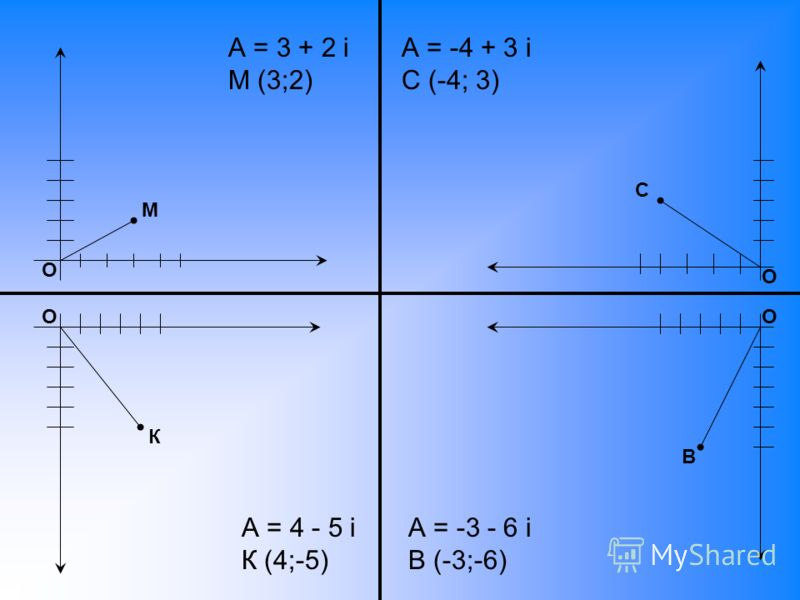 А = 3 + 2 i М (3;2) М О О К С В О О А = -4 + 3 i С (-4; 3) А = 4 - 5 i К (4;-5) А = -3 - 6 i В (-3;-6)