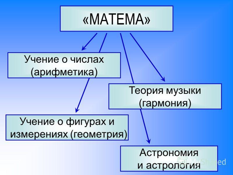 «МАТЕМА» Учение о числах (арифметика) Теория музыки (гармония) Учение о фигурах и измерениях (геометрия) Астрономия и астрология
