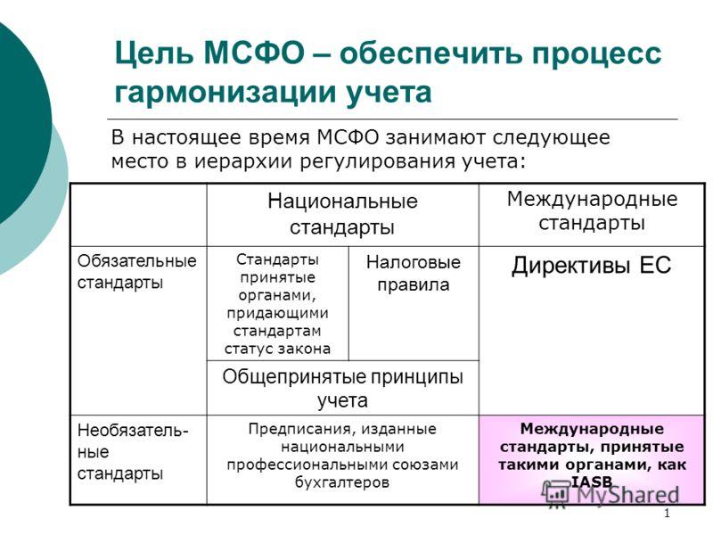 1 Цель МСФО – обеспечить процесс гармонизации учета В настоящее время МСФО занимают следующее место в иерархии регулирования учета: Национальные стандарты Международные стандарты Обязательные стандарты Стандарты принятые органами, придающими стандарт