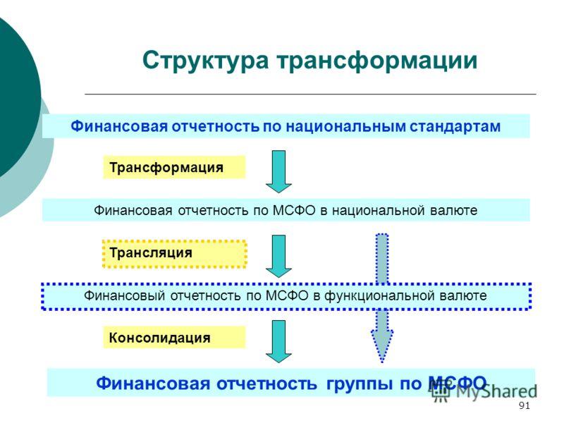 91 Структура трансформации Финансовая отчетность по национальным стандартам Финансовая отчетность по МСФО в национальной валюте Финансовый отчетность по МСФО в функциональной валюте Финансовая отчетность группы по МСФО Трансформация Трансляция Консол