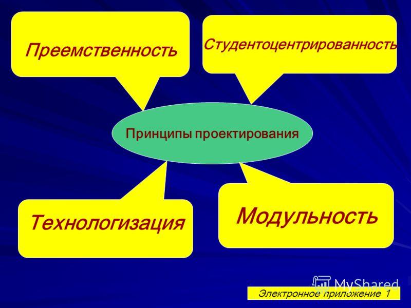 Принципы проектирования Электронное приложение 1 Модульность Технологизация Студентоцентрированность Преемственность