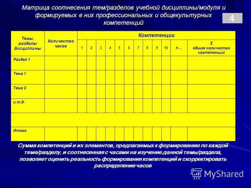 4 Темы, разделы дисциплины Количество часов Компетенции 12345678910 n…n…n…n…Σ общее количество компетенций Раздел 1 Тема 1 Тема 2 и т.д. Итого Матрица соотнесения тем/разделов учебной дисциплины/модуля и формируемых в них профессиональных и общекульт