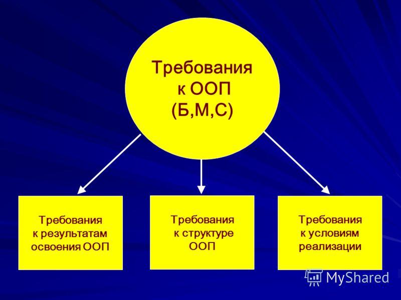 Требования к ООП (Б,М,С) Требования к результатам освоения ООП Требования к структуре ООП Требования к условиям реализации