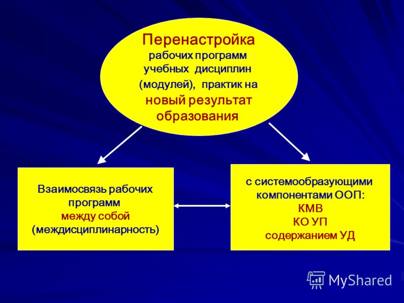 Перенастройка рабочих программ учебных дисциплин (модулей), практик на новый результат образования Взаимосвязь рабочих программ между собой (междисциплинарность) с системообразующими компонентами ООП: КМВ КО УП содержанием УД