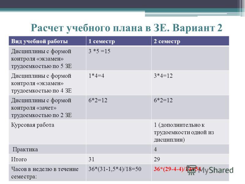 Расчет учебного плана в ЗЕ. Вариант 2 Вид учебной работы1 семестр2 семестр Дисциплины с формой контроля «экзамен» трудоемкостью по 5 ЗЕ 3 *5 =15 Дисциплины с формой контроля «экзамен» трудоемкостью по 4 ЗЕ 1*4=43*4=12 Дисциплины с формой контроля «за