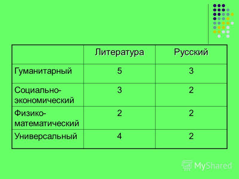ЛитератураРусский Гуманитарный53 Социально- экономический 32 Физико- математический 22 Универсальный42