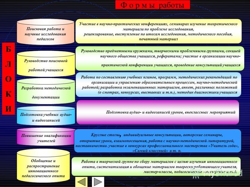 Поисковая работа и научные исследования педагогов Подготовка аудио- и видеозаписей уроков, внеклассных мероприятий Повышение квалификации учителей Работа по составлению учебных планов, программ, методических рекомендаций по организации и управлению о
