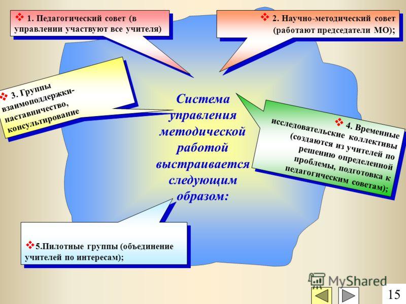 Система управления методической работой выстраивается следующим образом: 1. Педагогический совет (в управлении участвуют все учителя) 2. Научно-методический совет (работают председатели МО) ; 3. Группы взаимоподдержки- наставничество, консультировани