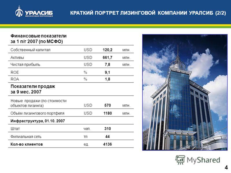 Финансовые показатели за 1 п/г 2007 (по МСФО) Собственный капиталUSD120,2млн. АктивыUSD661,7млн. Чистая прибыльUSD7,8млн. ROE%9,1 ROA % 1,8 Показатели продаж за 9 мес. 2007 Новые продажи (по стоимости объектов лизинга)USD570млн. Объём лизингового пор
