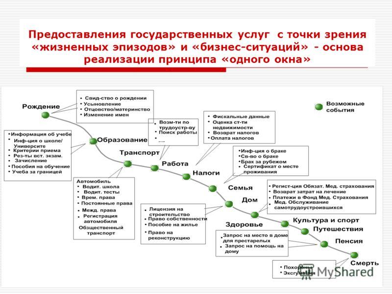 Предоставления государственных услуг с точки зрения «жизненных эпизодов» и «бизнес-ситуаций» - основа реализации принципа «одного окна»
