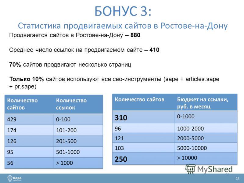 22 БОНУС 3: Статистика продвигаемых сайтов в Ростове-на-Дону Продвигается сайтов в Ростове-на-Дону – 880 Среднее число ссылок на продвигаемом сайте – 410 70% сайтов продвигают несколько страниц Только 10% сайтов используют все сео-инструменты (sape +