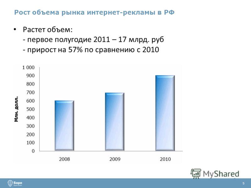 Растет объем: - первое полугодие 2011 – 17 млрд. руб - прирост на 57% по сравнению с 2010 5 Рост объема рынка интернет-рекламы в РФ 5