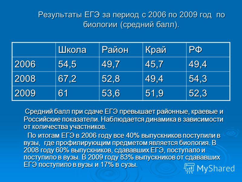 Результаты ЕГЭ за период с 2006 по 2009 год по биологии (средний балл). Средний балл при сдаче ЕГЭ превышает районные, краевые и Российские показатели. Наблюдается динамика в зависимости от количества участников. Средний балл при сдаче ЕГЭ превышает