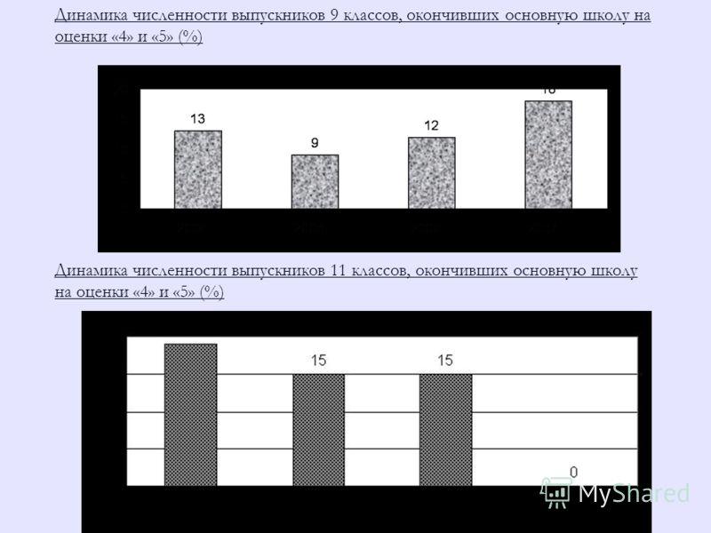 Динамика численности выпускников 9 классов, окончивших основную школу на оценки «4» и «5» (%) Динамика численности выпускников 11 классов, окончивших основную школу на оценки «4» и «5» (%)