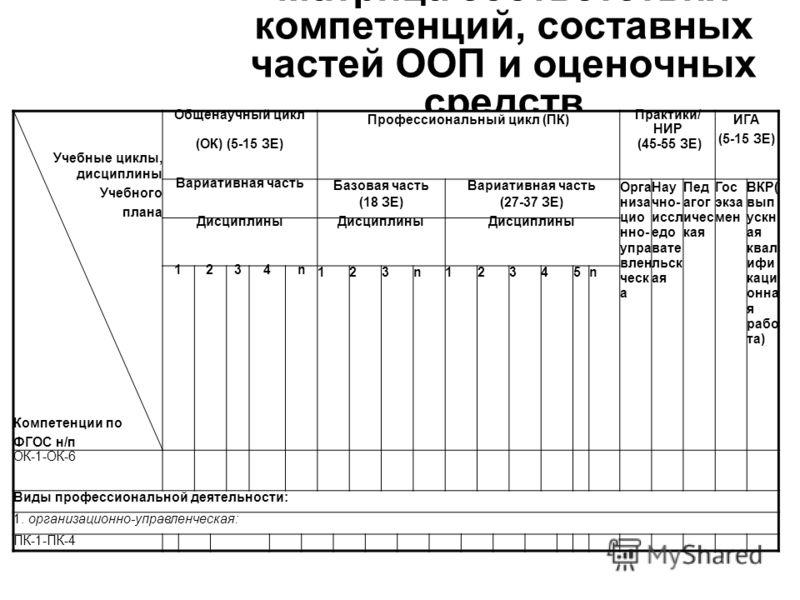Матрица соответствия компетенций, составных частей ООП и оценочных средств Учебные циклы, дисциплины Учебного плана Компетенции по ФГОС н/п Общенаучный цикл (ОК) (5-15 ЗЕ) Профессиональный цикл (ПК) Практики/ НИР (45-55 ЗЕ) ИГА (5-15 ЗЕ) Вариативная