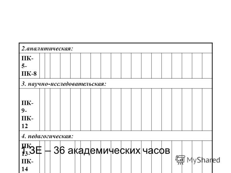1 ЗЕ – 36 академических часов 2.аналитическая: ПК- 5- ПК-8 3. научно-исследовательская: ПК- 9- ПК- 12 4. педагогическая: ПК- 13- ПК- 14