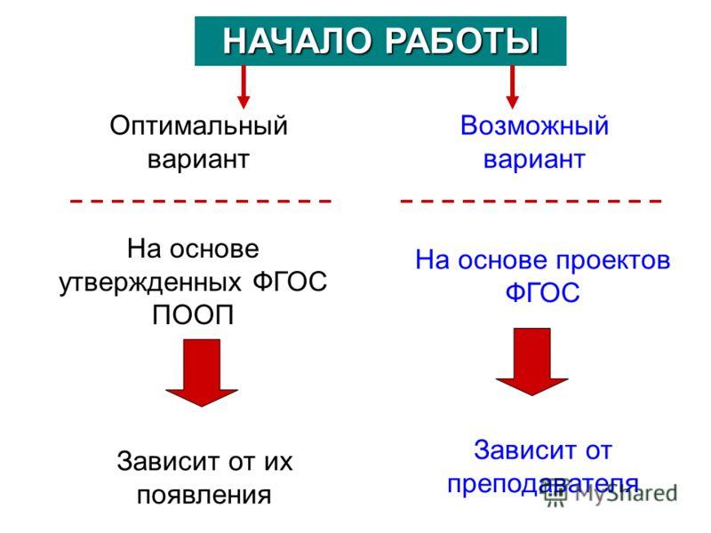 НАЧАЛО РАБОТЫ Оптимальный вариант На основе утвержденных ФГОС ПООП Возможный вариант На основе проектов ФГОС Зависит от их появления Зависит от преподавателя