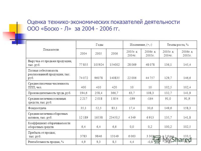 Презентация на тему ДИПЛОМНАЯ РАБОТА УПРАВЛЕНИЕ ОБОРОТНЫМИ  3 Оценка