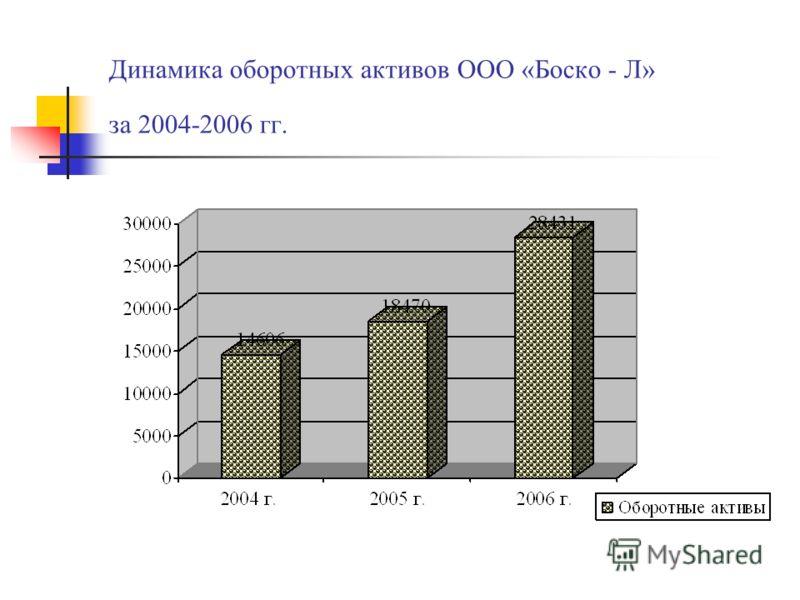 Динамика оборотных активов ООО «Боско - Л» за 2004-2006 гг.