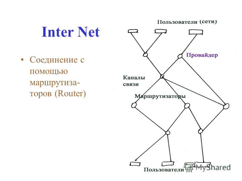 Inter Net Соединение с помощью маршрутиза- торов (Router)