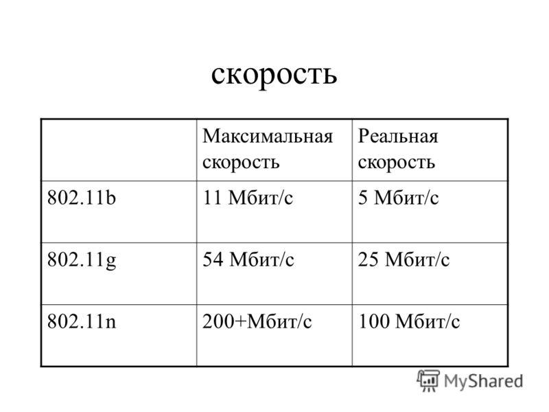 Максимальная скорость Реальная скорость 802.11b11 Мбит/с5 Мбит/с 802.11g54 Мбит/с25 Мбит/с 802.11n200+Мбит/с100 Мбит/с скорость