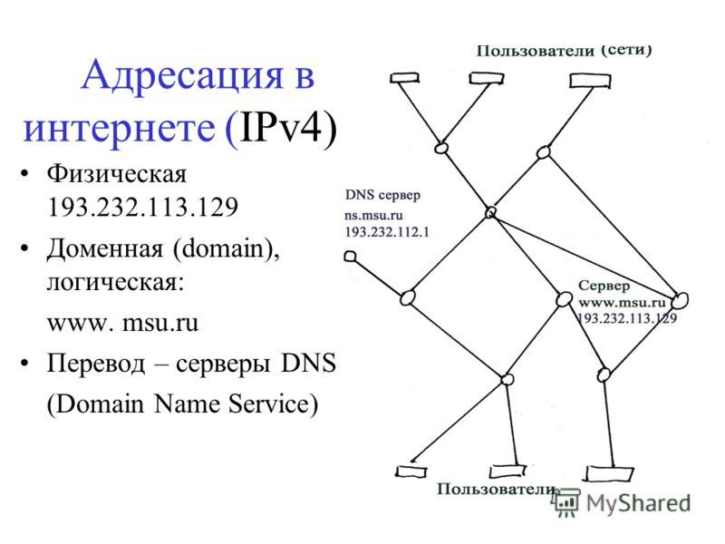 Адресация в интернете (IPv4)6, Физическая 193.232.113.129 Доменная (domain), логическая: www. msu.ru Перевод – серверы DNS (Domain Name Service)