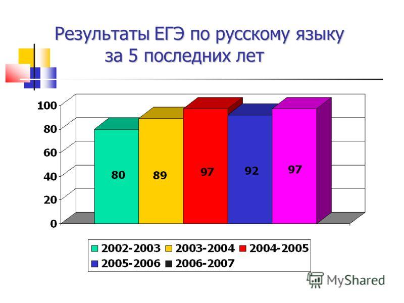 Результаты ЕГЭ по русскому языку за 5 последних лет за 5 последних лет