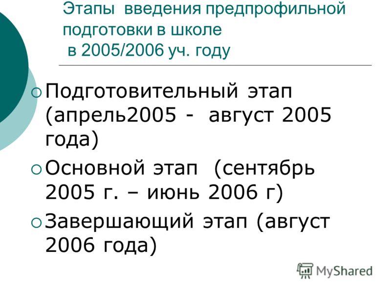 Этапы введения предпрофильной подготовки в школе в 2005/2006 уч. году Подготовительный этап (апрель2005 - август 2005 года) Основной этап (сентябрь 2005 г. – июнь 2006 г) Завершающий этап (август 2006 года)