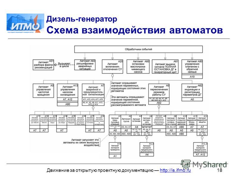 18Движение за открытую проектную документацию http://is.ifmo.ru Дизель-генератор Схема взаимодействия автоматов