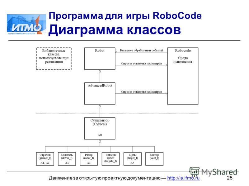 25Движение за открытую проектную документацию http://is.ifmo.ru Программа для игры RoboCode Диаграмма классов