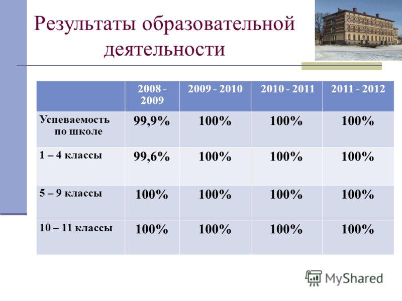 Результаты образовательной деятельности 2008 - 2009 2009 - 2010 2010 - 20112011 - 2012 Успеваемость по школе 99,9%100% 1 – 4 классы 99,6%100% 5 – 9 классы 100% 10 – 11 классы 100%
