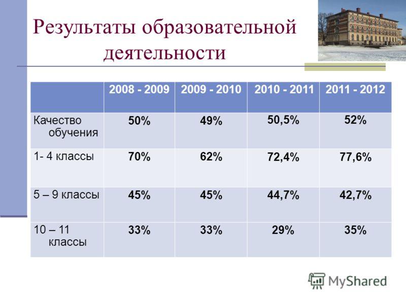 Результаты образовательной деятельности 2008 - 20092009 - 2010 2010 - 20112011 - 2012 Качество обучения 50%49% 50,5%52% 1- 4 классы 70%62% 72,4%77,6% 5 – 9 классы 45% 44,7%42,7% 10 – 11 классы 33% 29%35%
