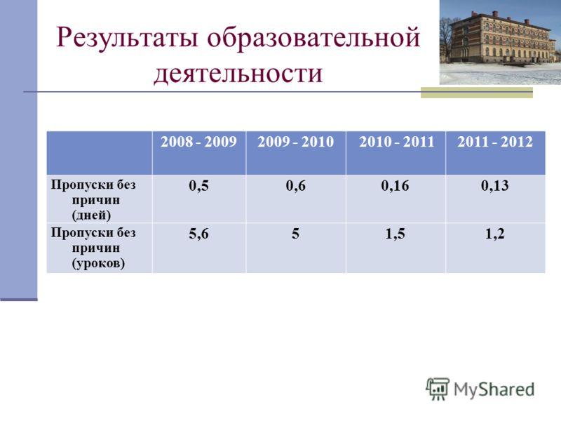 Результаты образовательной деятельности 2008 - 20092009 - 2010 2010 - 20112011 - 2012 Пропуски без причин (дней) 0,50,60,160,13 Пропуски без причин (уроков) 5,651,51,2