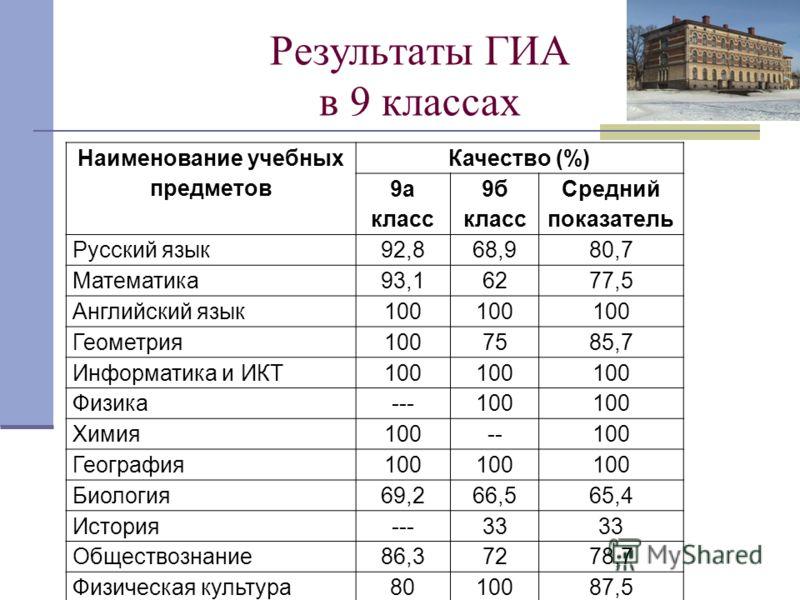 Результаты ГИА в 9 классах Наименование учебных предметов Качество (%) 9а класс 9б класс Средний показатель Русский язык92,868,980,7 Математика93,16277,5 Английский язык100 Геометрия1007585,7 Информатика и ИКТ100 Физика---100 Химия100--100 География1