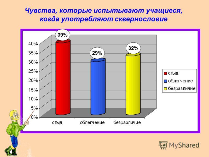 Чувства, испытываемые учащимися при употреблении сквернословия их родителями 17% 60% 23%