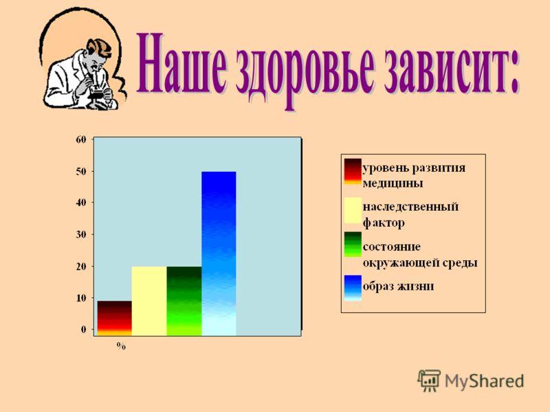 39% 29% 32% Чувства, которые испытывают учащиеся, когда употребляют сквернословие