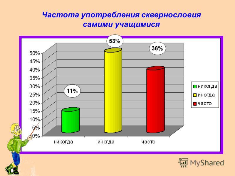 Частота употребления сквернословия взрослыми в семьях учащихся 9% 61% 30%