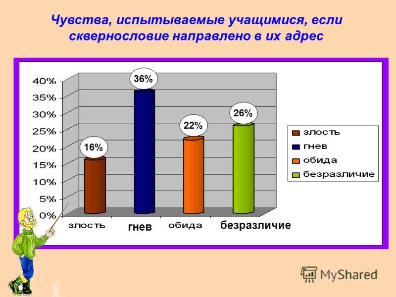 Частота употребления сквернословия самими учащимися 11% 53% 36%