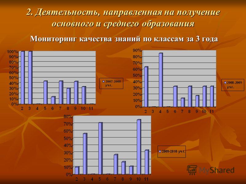 2. Деятельность, направленная на получение основного и среднего образования Мониторинг качества знаний по классам за 3 года
