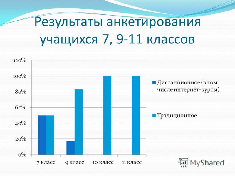 Результаты анкетирования учащихся 7, 9-11 классов