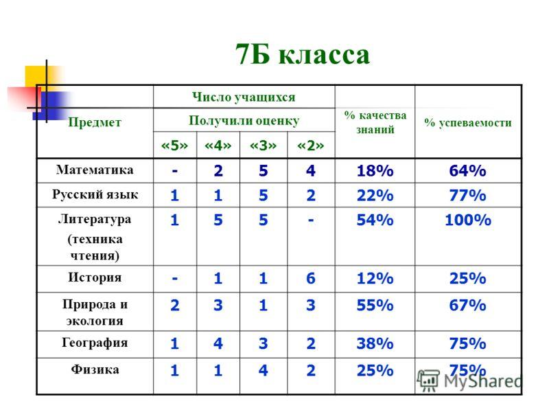 7Б класса Предмет Число учащихся % качества знаний % успеваемости Получили оценку «5»«4»«3»«2» Математика -25418%64% Русский язык 115222%77% Литература (техника чтения) 155-54%100% История -11612%25% Природа и экология 231355%67% География 143238%75%