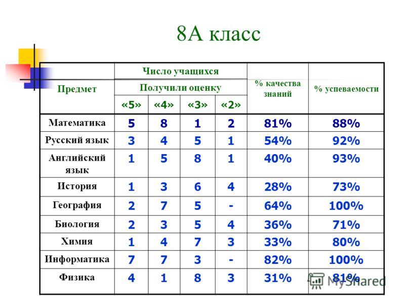 8А класс Предмет Число учащихся % качества знаний % успеваемости Получили оценку «5»«4»«3»«2» Математика 581281%88% Русский язык 345154%92% Английский язык 158140%93% История 136428%73% География 275-64%100% Биология 235436%71% Химия 147333%80% Инфор