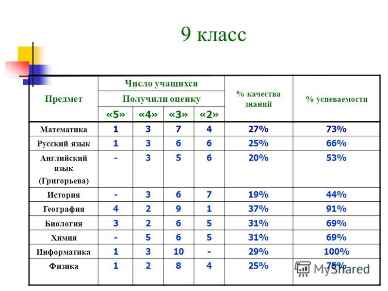 9 класс Предмет Число учащихся % качества знаний % успеваемости Получили оценку «5»«4»«3»«2» Математика 137427%73% Русский язык 136625%66% Английский язык (Григорьева) -35620%53% История -36719%44% География 429137%91% Биология 326531%69% Химия -5653