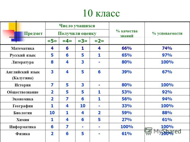 10 класс Предмет Число учащихся % качества знаний % успеваемости Получили оценку «5»«4»«3»«2» Математика 461466%74% Русский язык 565165%97% Литература 843-80%100% Английский язык (Калугина) 345639%67% История 753-80%100% Обществознание 255153%92% Эко