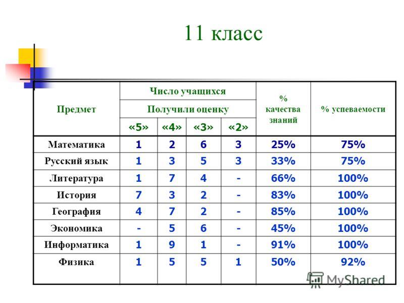 11 класс Предмет Число учащихся % качества знаний % успеваемости Получили оценку «5»«4»«3»«2» Математика 126325%75% Русский язык 135333%75% Литература 174-66%100% История 732-83%100% География 472-85%100% Экономика -56-45%100% Информатика 191-91%100%