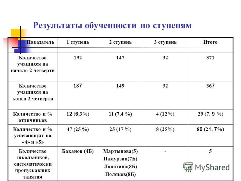Результаты обученности по ступеням Показатель 1 ступень2 ступень3 ступеньИтого Количество учащихся на начало 2 четверти 19214732371 Количество учащихся на конец 2 четверти 18 7 14932 36 7 Количество и % отличников 1 2 ( 6,3%) 11 (7,4 %)4 (12%) 29 (7,